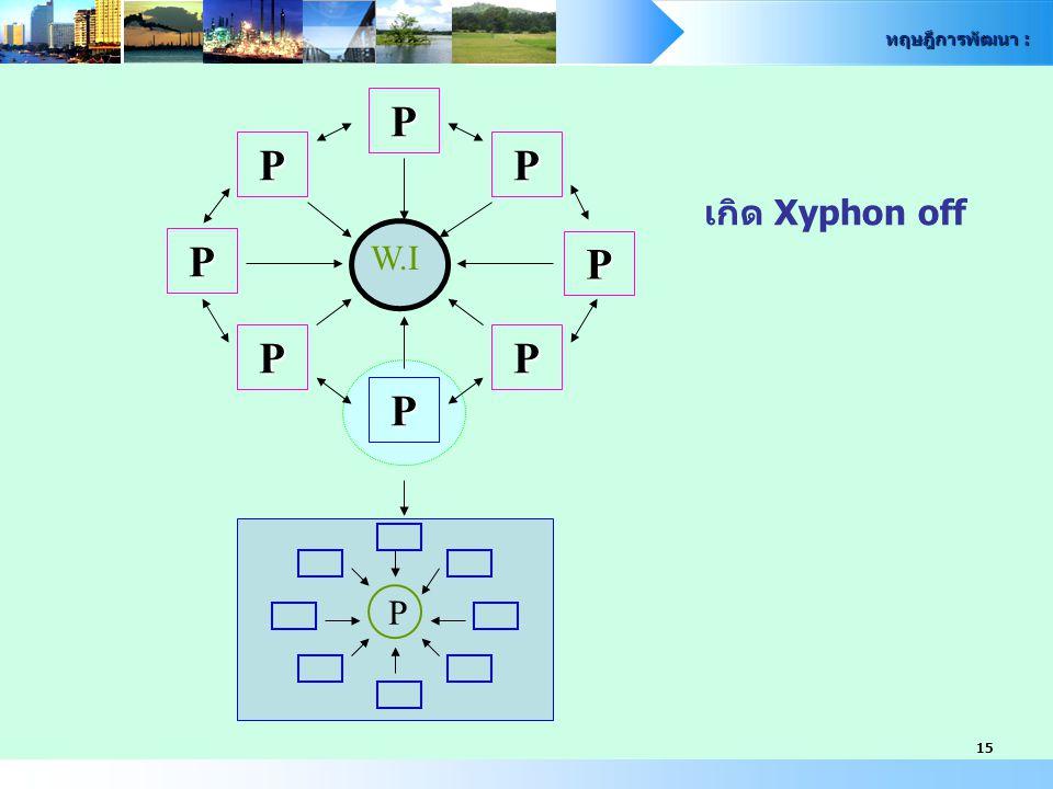 ทฤษฎีการพัฒนา : 15 P P P P P P P P W.I P เกิด Xyphon off