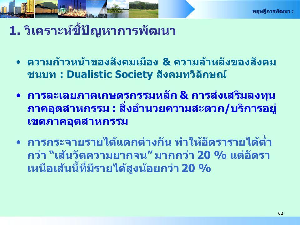 ทฤษฎีการพัฒนา : 62 1. วิเคราะห์ชี้ปัญหาการพัฒนา ความก้าวหน้าของสังคมเมือง & ความล้าหลังของสังคม ชนบท : Dualistic Society สังคมทวิลักษณ์ การละเลยภาคเกษ