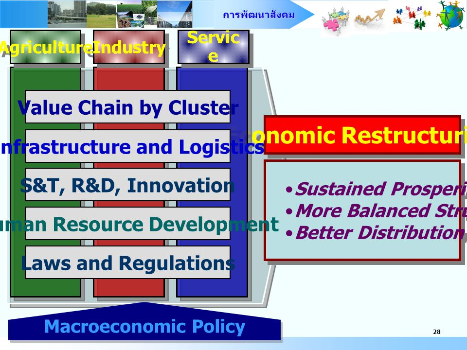 การพัฒนาสังคม 27 ฐานเศรษฐกิจที่มั่นคงและ ยั่งยืน Economic stability and sustainability นโยบายสังคมเชิงรุก Proactive social policy to create positive externality เชื่อมโยงกับ เศรษฐกิจโลก และภูมิภาค Global and regional positioning เพิ่มมูลค่าผลผลิตด้วย ฐานความรู้ Value creation from knowledge application หลักการพื้นฐานการปรับโครงสร้าง เศรษฐกิจและสังคม Sustained Prosperity More Balanced Structure Better Distribution