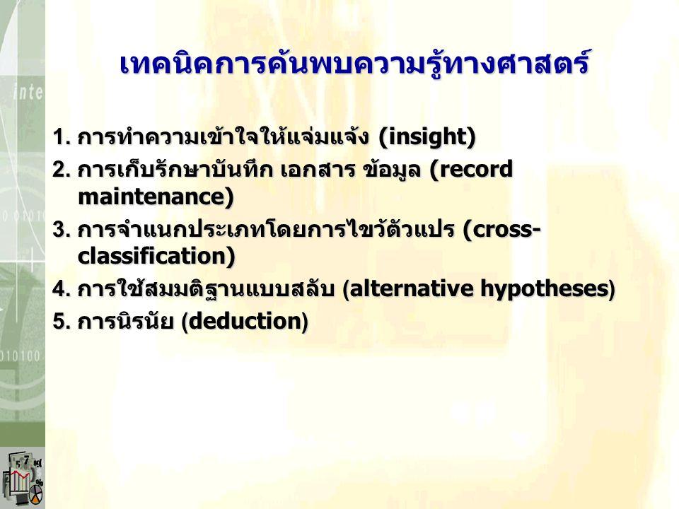 เทคนิคการค้นพบความรู้ทางศาสตร์ 1. การทำความเข้าใจให้แจ่มแจ้ง (insight) 2. การเก็บรักษาบันทึก เอกสาร ข้อมูล (record maintenance) 3. การจำแนกประเภทโดยกา