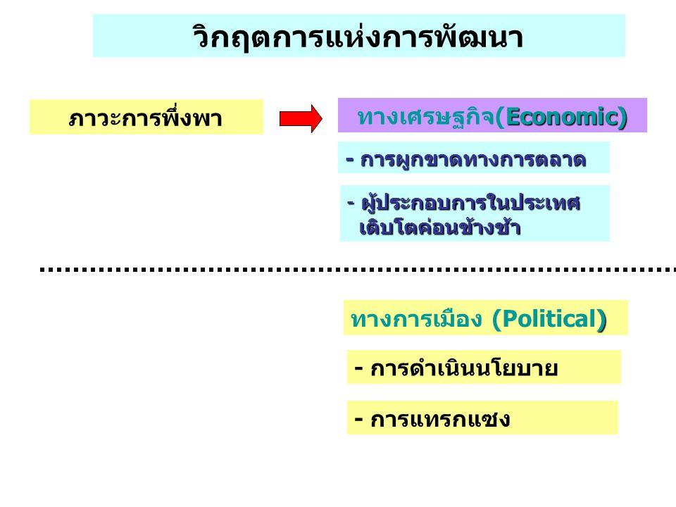 วิกฤตการแห่งการพัฒนา ภาวะการพึ่งพา Economic) ทางเศรษฐกิจ(Economic) - การแทรกแซง - การดำเนินนโยบาย ) ทางการเมือง (Political) - การผูกขาดทางการตลาด - ผู้ประกอบการในประเทศ เติบโตค่อนข้างช้า เติบโตค่อนข้างช้า