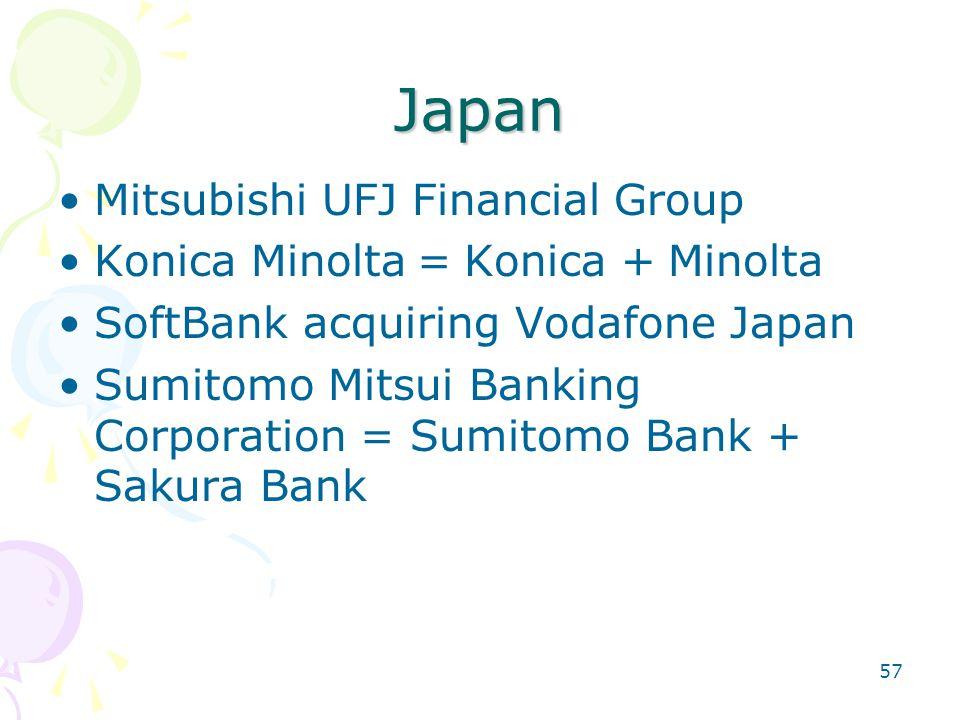 57 Japan Mitsubishi UFJ Financial Group Konica Minolta = Konica + Minolta SoftBank acquiring Vodafone Japan Sumitomo Mitsui Banking Corporation = Sumitomo Bank + Sakura Bank