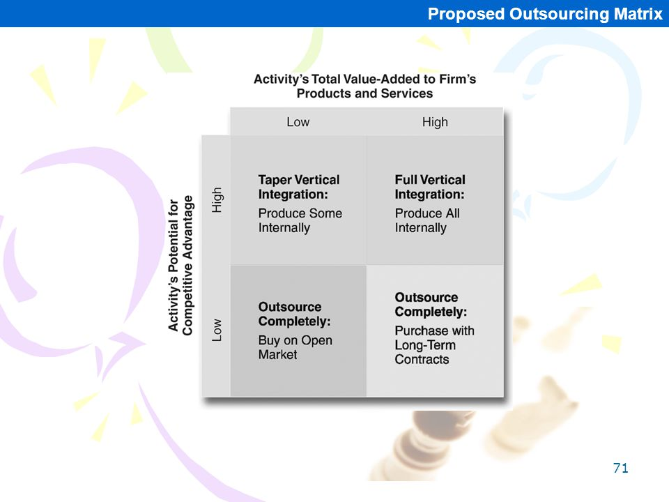 71 Proposed Outsourcing Matrix