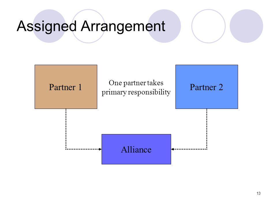 13 Assigned Arrangement Partner 1Partner 2 Alliance One partner takes primary responsibility