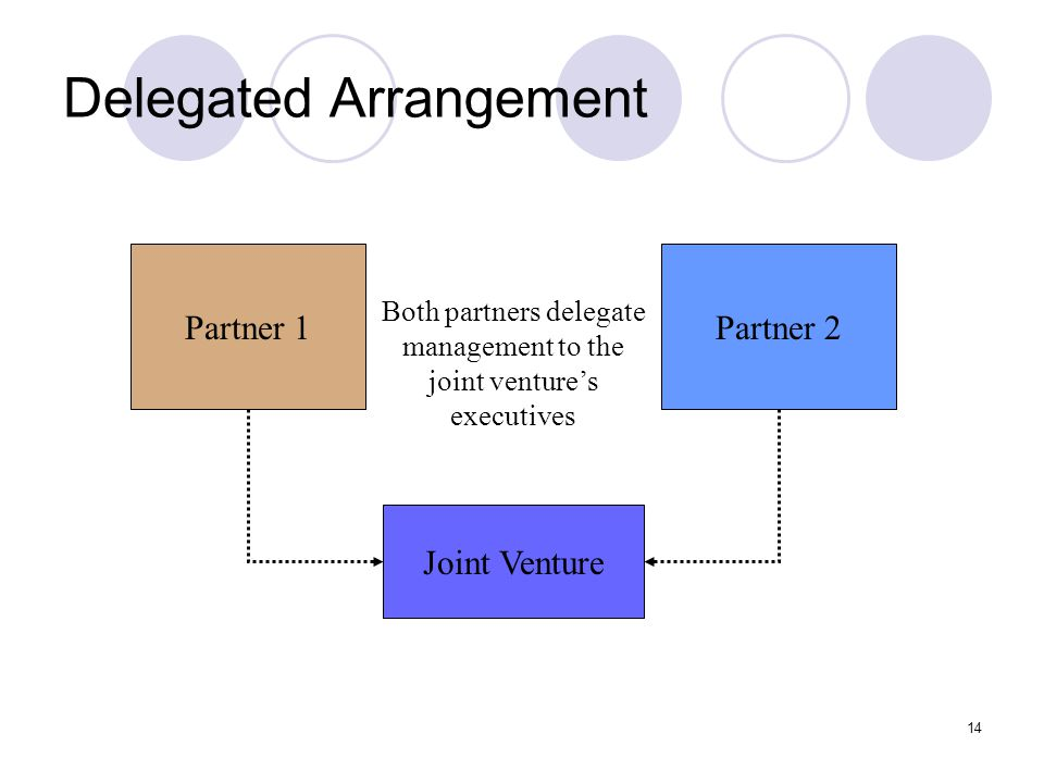 14 Delegated Arrangement Partner 1Partner 2 Joint Venture Both partners delegate management to the joint venture's executives