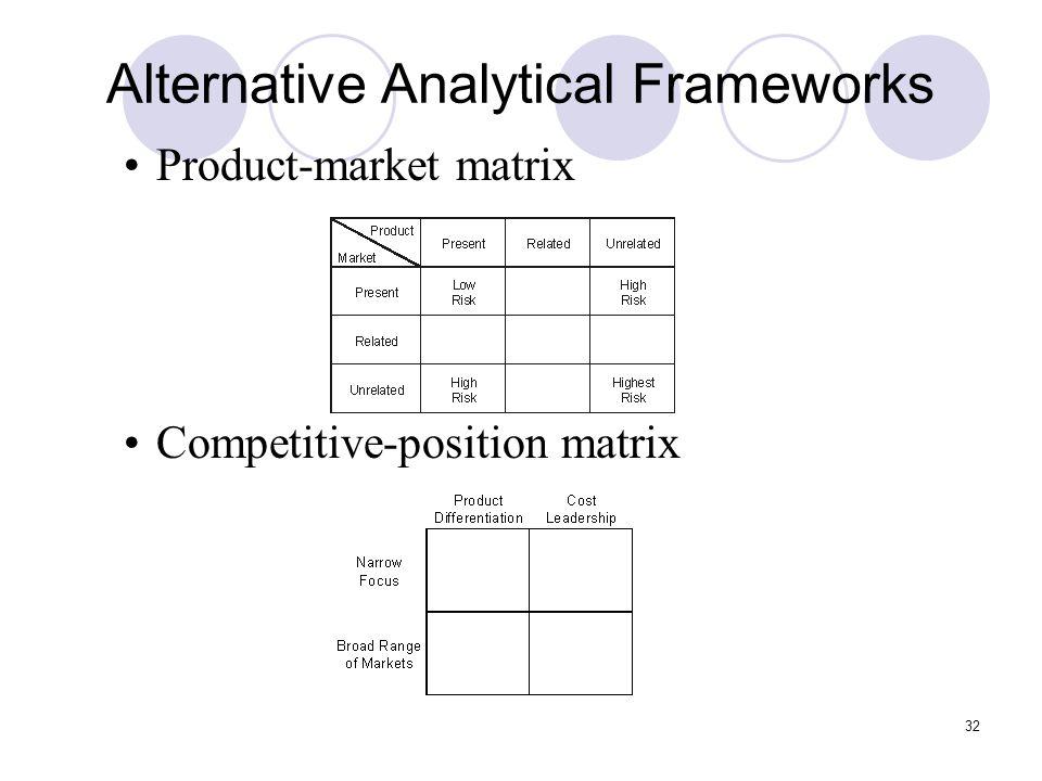 32 Alternative Analytical Frameworks Product-market matrix Competitive-position matrix
