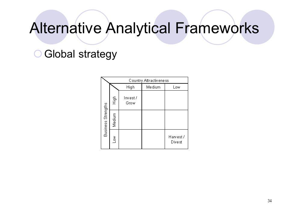 34 Alternative Analytical Frameworks  Global strategy