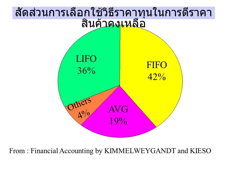 LIFO 36% FIFO 42% AVG 19% Others 4% สัดส่วนการเลือกใช้วิธีราคาทุนในการตีราคา สินค้าคงเหลือ From : Financial Accounting by KIMMELWEYGANDT and KIESO