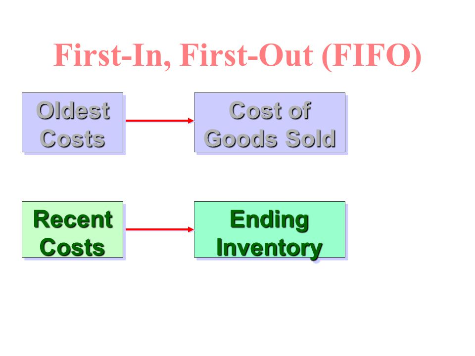First-In, First-Out (FIFO) Cost of Goods Sold Ending Inventory Oldest Costs Recent Costs