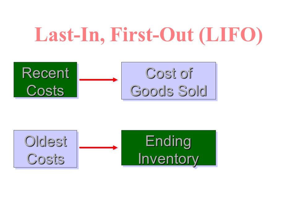 Last-In, First-Out (LIFO) Recent Costs Cost of Goods Sold Oldest Costs Ending Inventory