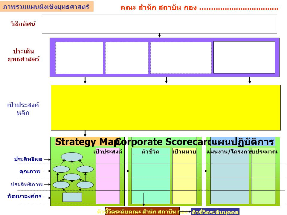 วิสัยทัศน์ ประเด็น ยุทธศาสตร์ Strategy MapCorporate Scorecard แผนปฏิบัติการ ประสิทธิภาพ เป้าประสงค์เป้าหมายตัวชี้วัดงบประมาณ แผนงาน / โครงการ ตัวชี้วั
