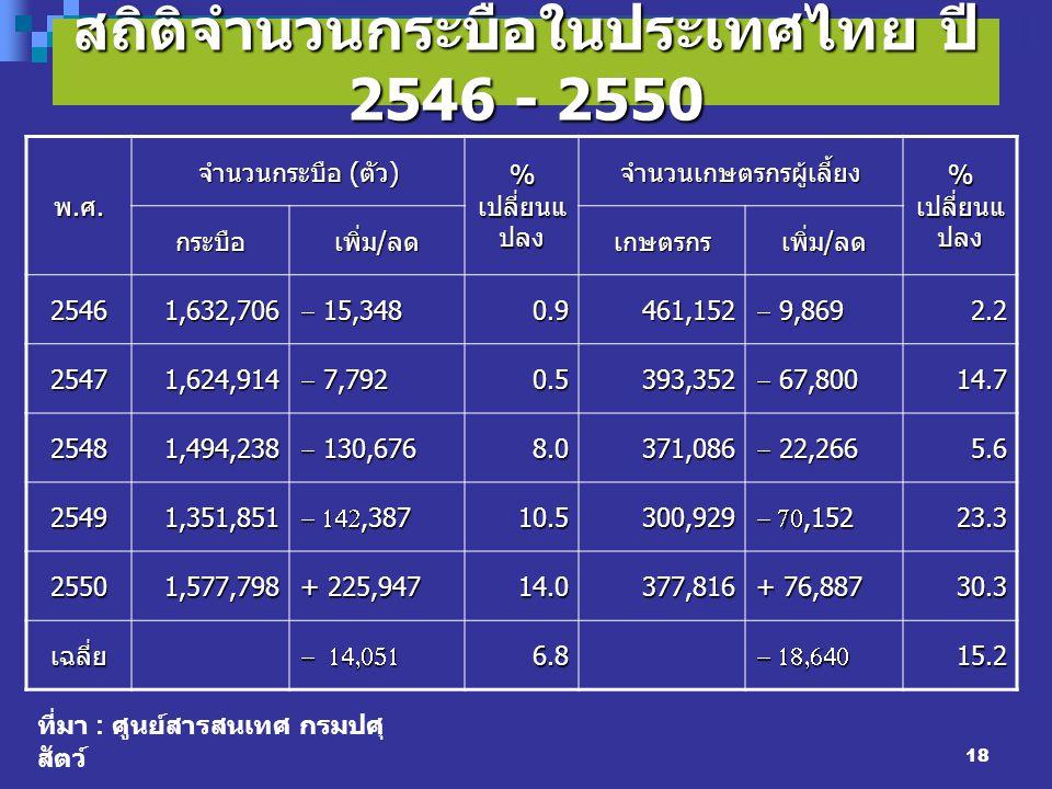 18 สถิติจำนวนกระบือในประเทศไทย ปี 2546 - 2550 พ.ศ.พ.ศ.พ.ศ.พ.ศ. จำนวนกระบือ ( ตัว ) % เปลี่ยนแ ปลง จำนวนเกษตรกรผู้เลี้ยง กระบือ เพิ่ม / ลด เกษตรกร 2546