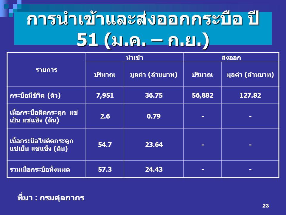 23 การนำเข้าและส่งออกกระบือ ปี 51 ( ม. ค. – ก. ย.) รายการ นำเข้าส่งออก ปริมาณมูลค่า ( ล้านบาท ) ปริมาณมูลค่า ( ล้านบาท ) กระบือมีชีวิต ( ตัว ) 7,95136
