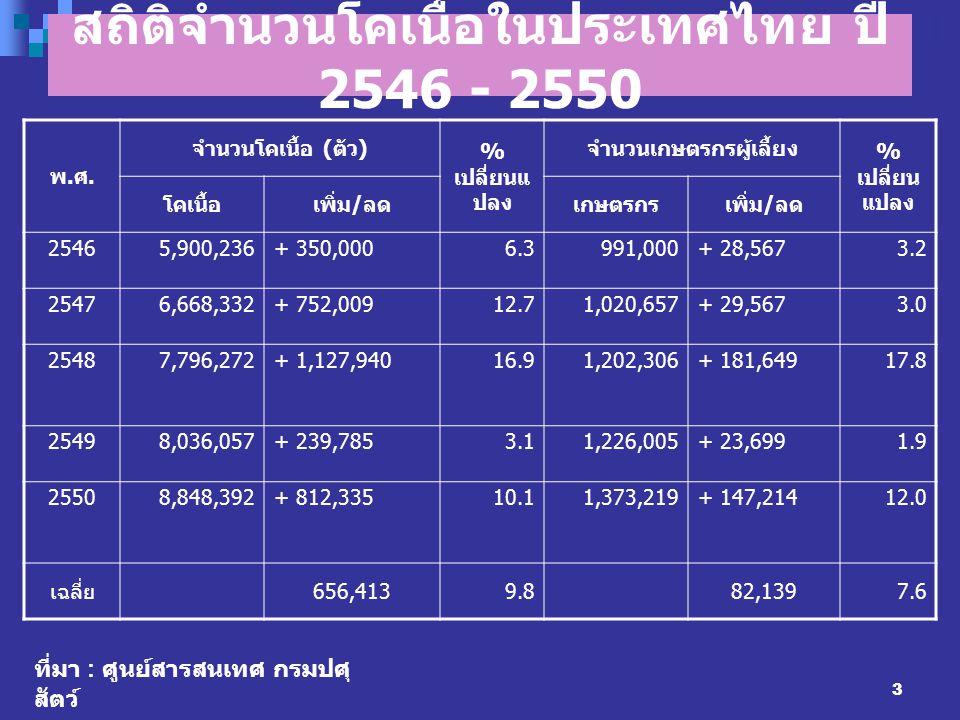 3 สถิติจำนวนโคเนื้อในประเทศไทย ปี 2546 - 2550 พ.ศ.พ.ศ. จำนวนโคเนื้อ ( ตัว ) % เปลี่ยนแ ปลง จำนวนเกษตรกรผู้เลี้ยง % เปลี่ยน แปลง โคเนื้อเพิ่ม / ลดเกษตร
