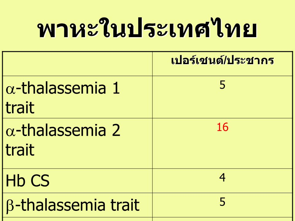 พาหะในประเทศไทย เปอร์เซนต์ / ประชากร  -thalassemia 1 trait 5  -thalassemia 2 trait 16 Hb CS 4  -thalassemia trait 5 Hb E trait (AE),EE 13