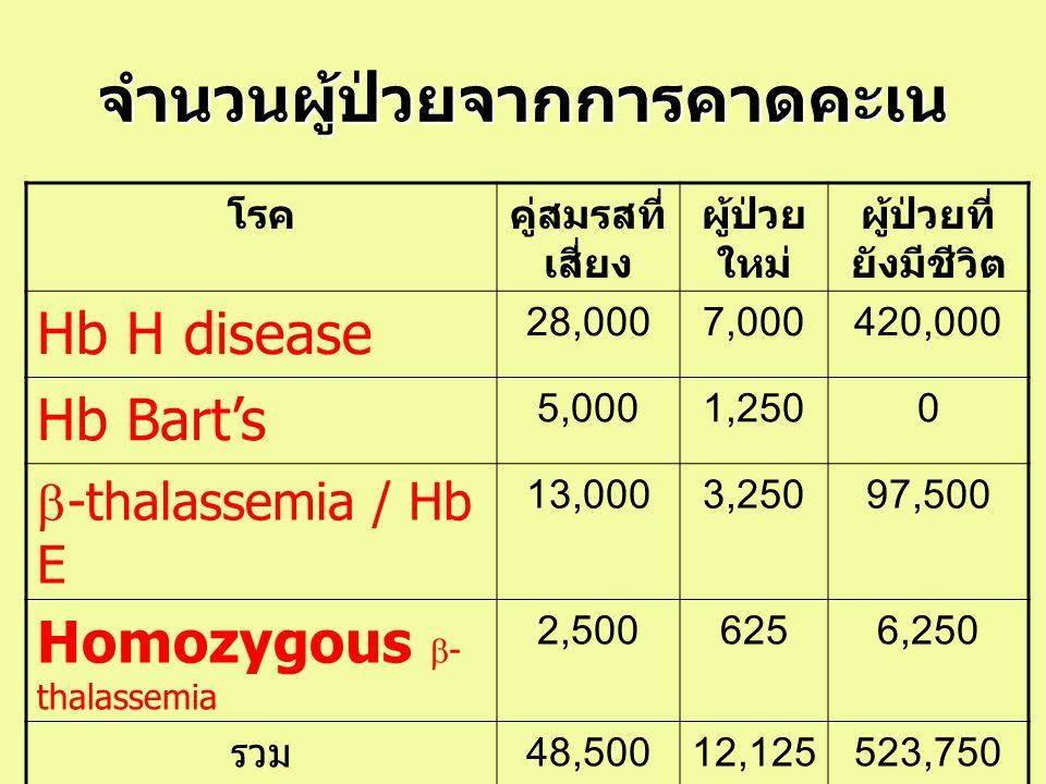 จำนวนผู้ป่วยจากการคาดคะเน โรคคู่สมรสที่ เสี่ยง ผู้ป่วย ใหม่ ผู้ป่วยที่ ยังมีชีวิต Hb H disease 28,0007,000420,000 Hb Bart's 5,0001,2500  -thalassemia