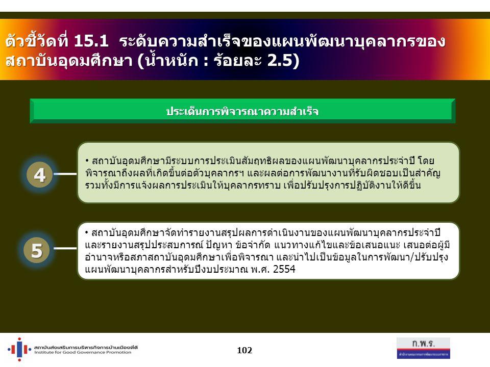 102 ตัวชี้วัดที่ 15.1 ระดับความสำเร็จของแผนพัฒนาบุคลากรของ สถาบันอุดมศึกษา (น้ำหนัก : ร้อยละ 2.5) สถาบันอุดมศึกษามีระบบการประเมินสัมฤทธิผลของแผนพัฒนาบุคลากรประจำปี โดย พิจารณาถึงผลที่เกิดขึ้นต่อตัวบุคลากรฯ และผลต่อการพัฒนางานที่รับผิดชอบเป็นสำคัญ รวมทั้งมีการแจ้งผลการประเมินให้บุคลากรทราบ เพื่อปรับปรุงการปฏิบัติงานให้ดีขึ้น สถาบันอุดมศึกษาจัดทำรายงานสรุปผลการดำเนินงานของแผนพัฒนาบุคลากรประจำปี และรายงานสรุปประสบการณ์ ปัญหา ข้อจำกัด แนวทางแก้ไขและข้อเสนอแนะ เสนอต่อผู้มี อำนาจหรือสภาสถาบันอุดมศึกษาเพื่อพิจารณา และนำไปเป็นข้อมูลในการพัฒนา/ปรับปรุง แผนพัฒนาบุคลากรสำหรับปีงบประมาณ พ.ศ.