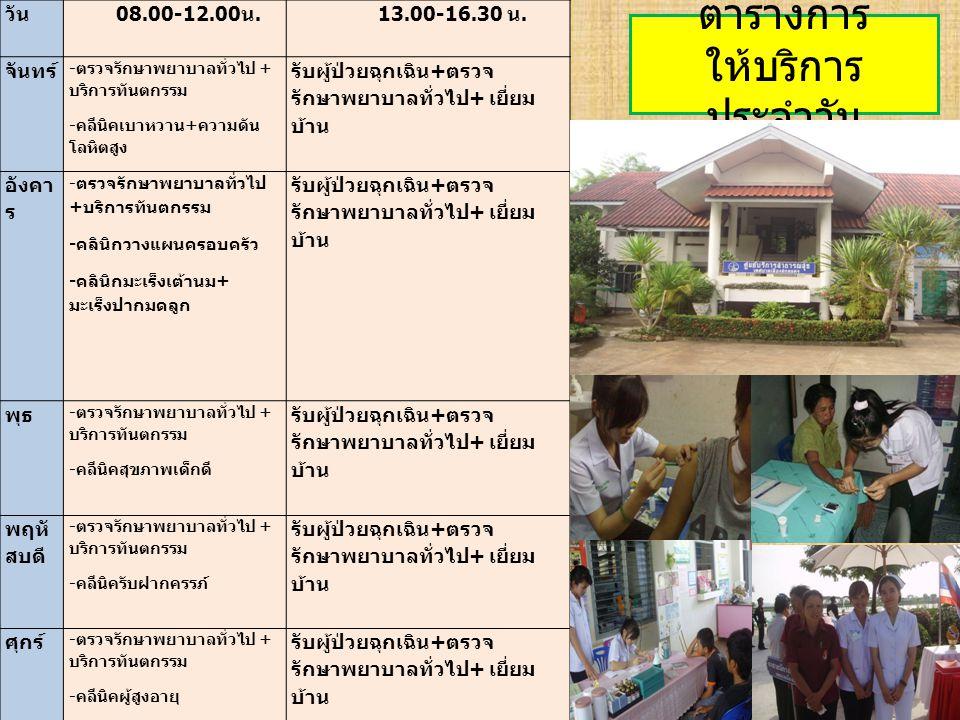 ตารางการ ให้บริการ ประจำวัน วัน 08.00-12.00 น. 13.00-16.30 น. จันทร์ - ตรวจรักษาพยาบาลทั่วไป + บริการทันตกรรม - คลีนิคเบาหวาน + ความดัน โลหิตสูง รับผู