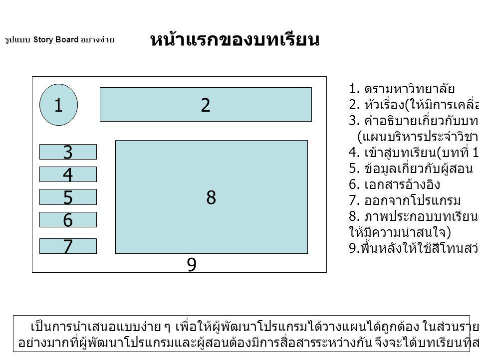 รูปแบบ Story Board อย่างง่าย หน้าแรกของบทเรียน 1 2 3 4 5 6 7 8 1.