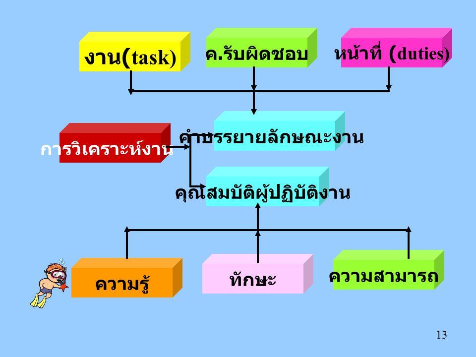13 การวิเคราะห์งาน ความสามารถ ความรู้ ทักษะ คุณสมบัติผู้ปฏิบัติงาน คำบรรยายลักษณะงาน งาน (task) ค. รับผิดชอบหน้าที่ (duties)