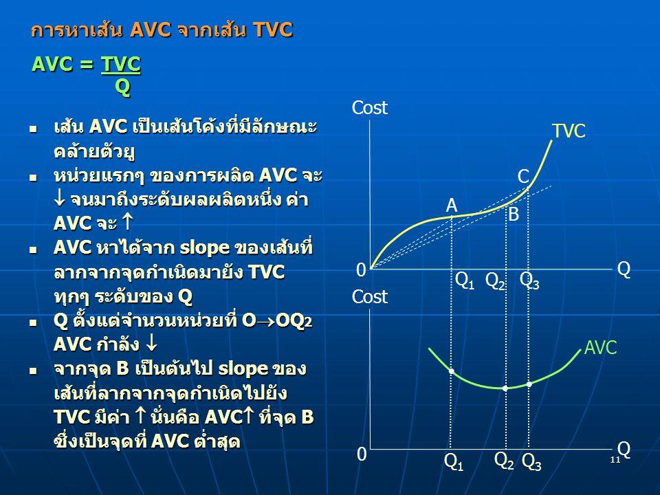 11 การหาเส้น AVC จากเส้น TVC เส้น AVC เป็นเส้นโค้งที่มีลักษณะ คล้ายตัวยู เส้น AVC เป็นเส้นโค้งที่มีลักษณะ คล้ายตัวยู หน่วยแรกๆ ของการผลิต AVC จะ  จนม
