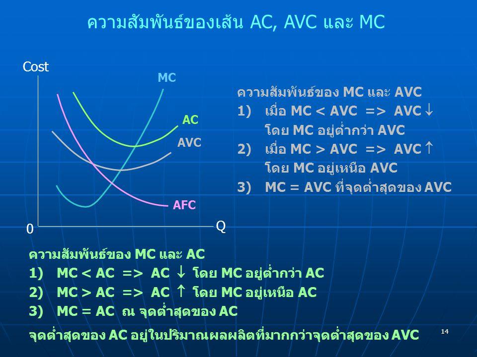 14 ความสัมพันธ์ของเส้น AC, AVC และ MC Cost Q 0 MC AC AVC AFC ความสัมพันธ์ของ MC และ AC 1)MC AC  โดย MC อยู่ต่ำกว่า AC 2)MC > AC => AC  โดย MC อยู่เห