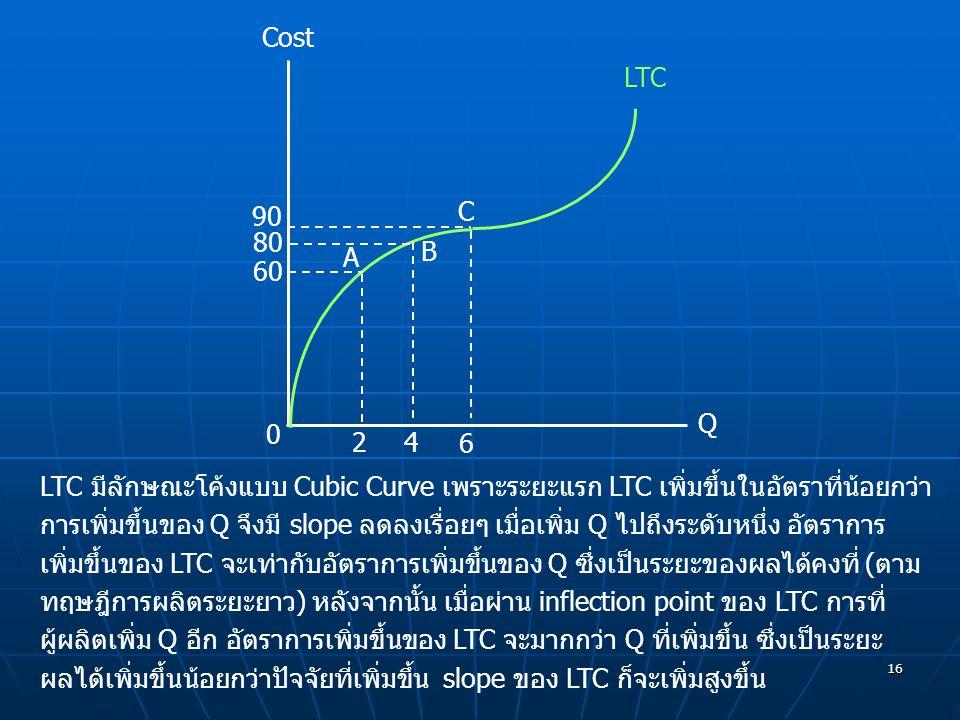 16 0 A B 60 80 2 4 Q LTC Cost 6 C 90 LTC มีลักษณะโค้งแบบ Cubic Curve เพราะระยะแรก LTC เพิ่มขึ้นในอัตราที่น้อยกว่า การเพิ่มขึ้นของ Q จึงมี slope ลดลงเร