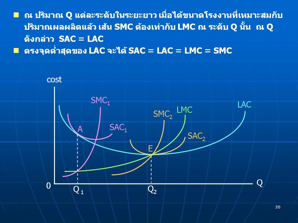 20 ณ ปริมาณ Q แต่ละระดับในระยะยาว เมื่อได้ขนาดโรงงานที่เหมาะสมกับ ปริมาณผลผลิตแล้ว เส้น SMC ต้องเท่ากับ LMC ณ ระดับ Q นั้น ณ Q ดังกล่าว SAC = LAC ตรงจ