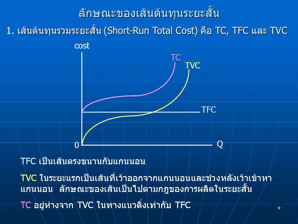 9 ลักษณะของเส้นต้นทุนระยะสั้น TC TVC TFC Q 0 cost เส้นต้นทุนรวมระยะสั้น (Short-Run Total Cost) คือ TC, TFC และ TVC 1. เส้นต้นทุนรวมระยะสั้น (Short-Run