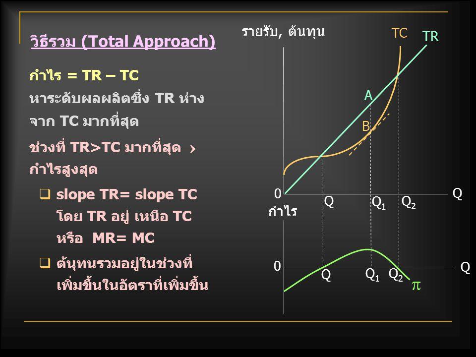 Q Q 0 P1P1 ราคา, รายรับ, ต้นทุน MC D=AR=MR=P AC F E AVC P P2P2 K เป็นกรณีที่ผู้ผลิตไม่ทำการผลิตเนื่องจากขาดทุน > TFC ดุลยภาพอยู่ที่จุด E ทำการผลิต OQ หน่วย TR =  OPEQ TC =  OP 2 KQ ขาดทุน = PP 2 KE > TFC (=  P 1 P 2 KF) โดยขาดทุนมากกว่า TFC =  PP 1 FE จุดการผลิตนี้อยู่ต่ำกว่าจุดปิดโรงงาน