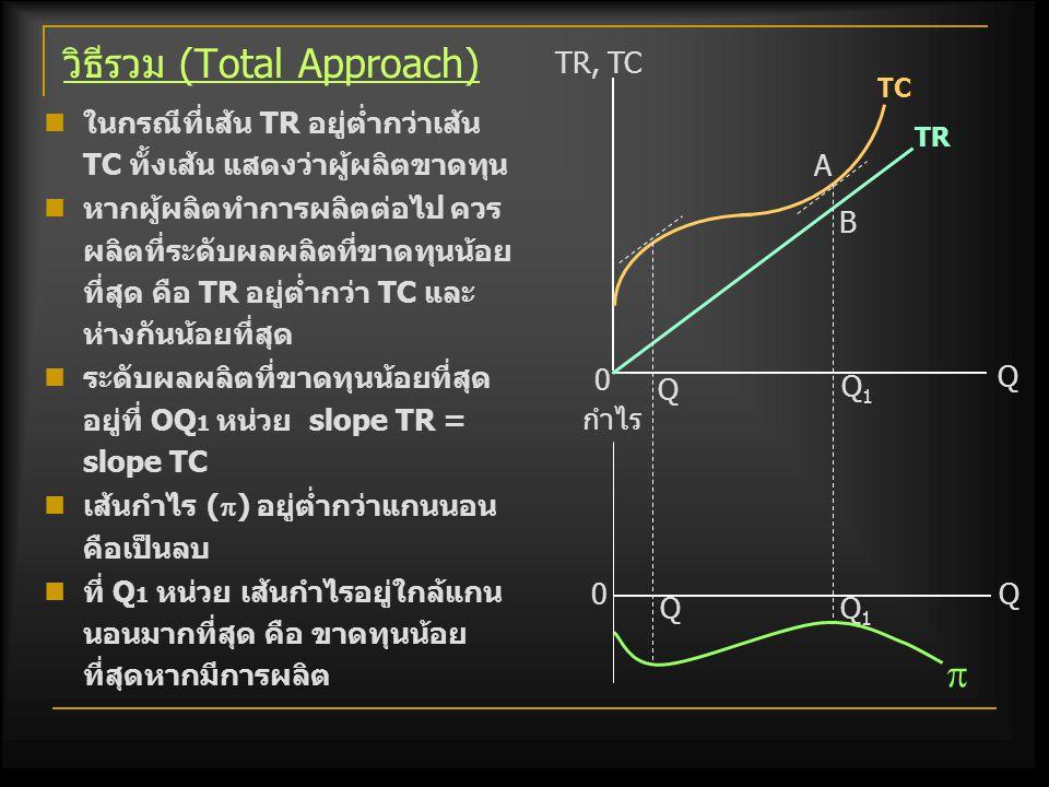วิธีส่วนเพิ่ม (Margimal Approach) ระดับการผลิตที่ได้กำไร สูงสุด คือ การผลิตที่ MC=MR ในช่วงที่ MC กำลังเพิ่มขึ้น ผู้ผลิตมีกำไรสูงสุดที่ OQ 2 หน่วย ซึ่ง MC=MR ขณะที่ MC กำลังเพิ่มขึ้น ขณะที่ MR>MC ผู้ผลิตจะได้กำไร  หากขยายการผลิตออกไป แต่ถ้าเลยระดับ OQ 2 กำไรจะ  หากยังทำการผลิตอยู่ ส่วนการผลิตที่ OQ 1 หน่วย MC=MR แต่เป็นปริมาณผลผลิตที่ ขาดทุนมากที่สุด MC, MR D=AR=MR=P Q Q1Q1 Q2Q2 0 P MC