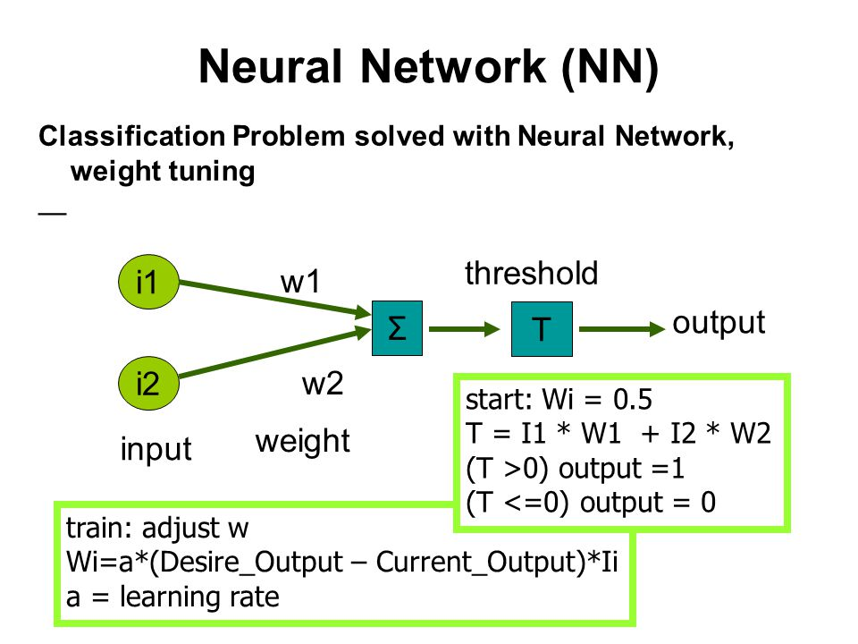 Neural Network (NN) Classification Problem solved with Neural Network, weight tuning — i1 i2 T input weight w1 w2 output threshold train: adjust w Wi=