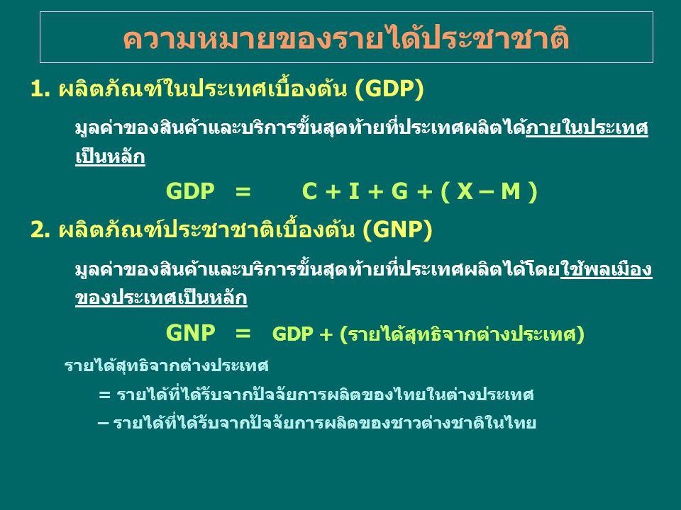 ความหมายของรายได้ประชาชาติ 1. ผลิตภัณฑ์ในประเทศเบื้องต้น (GDP) มูลค่าของสินค้าและบริการขั้นสุดท้ายที่ประเทศผลิตได้ภายในประเทศ เป็นหลัก GDP=C + I + G +