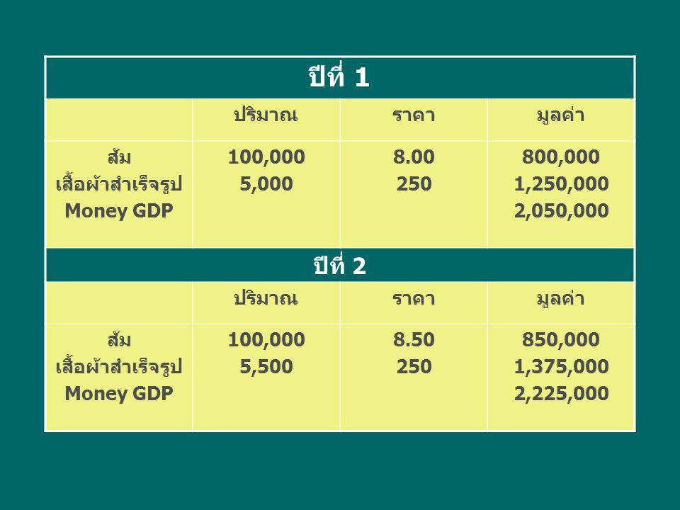 ปีที่ 1 ปริมาณราคามูลค่า ส้ม เสื้อผ้าสำเร็จรูป Money GDP 100,000 5,000 8.00 250 800,000 1,250,000 2,050,000 ปีที่ 2 ปริมาณราคามูลค่า ส้ม เสื้อผ้าสำเร็