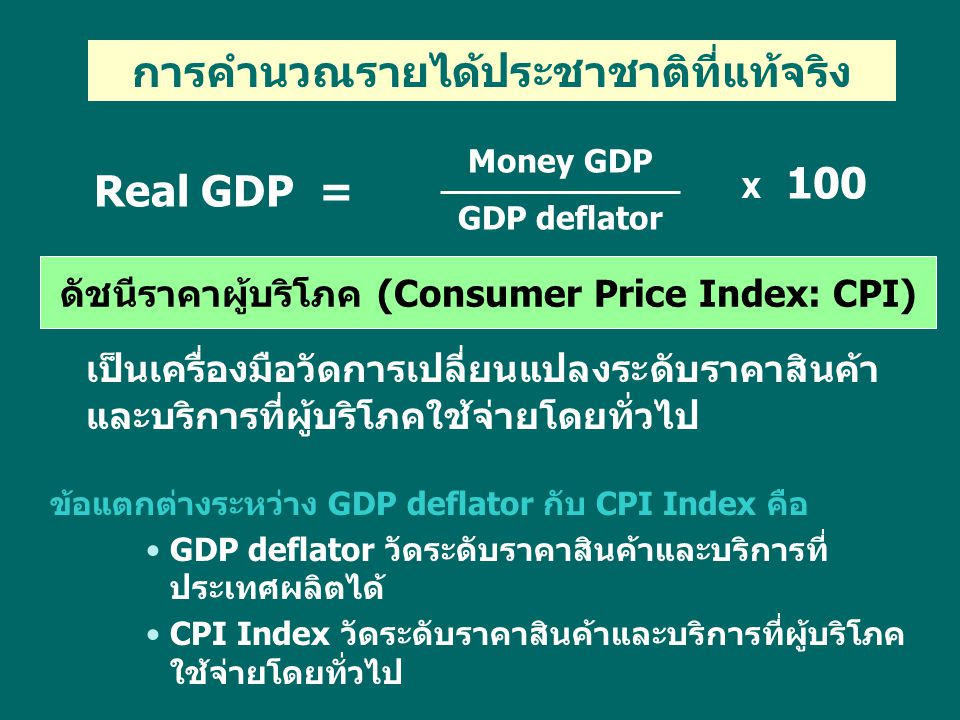 Real GDP = Money GDP GDP deflator X 100 การคำนวณรายได้ประชาชาติที่แท้จริง ดัชนีราคาผู้บริโภค (Consumer Price Index: CPI) เป็นเครื่องมือวัดการเปลี่ยนแป