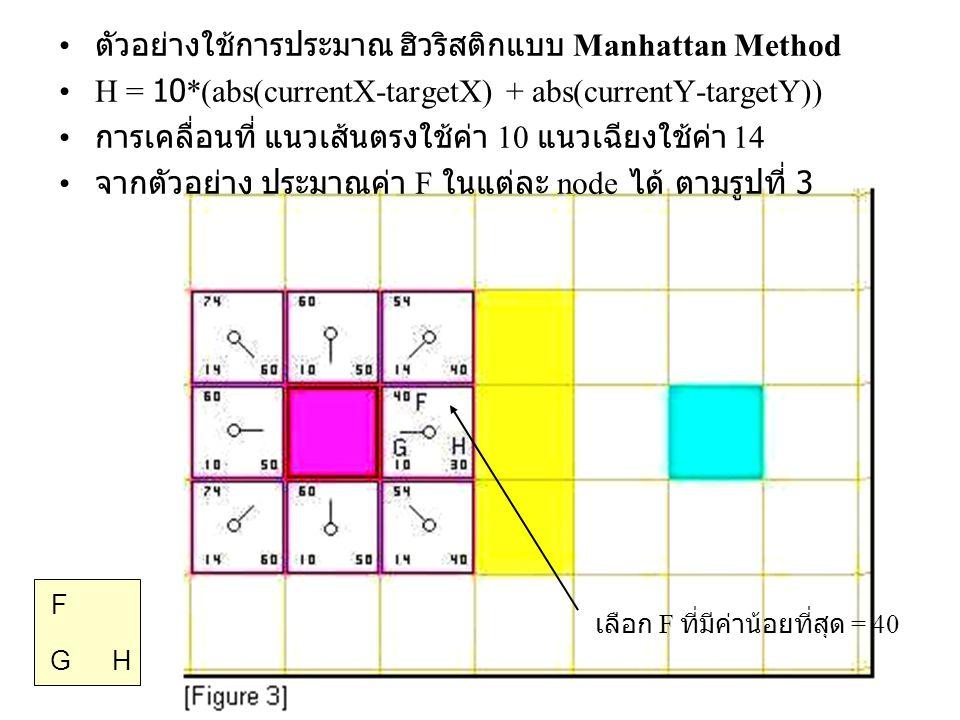 ตัวอย่างใช้การประมาณ ฮิวริสติกแบบ Manhattan Method H = 10*(abs(currentX-targetX) + abs(currentY-targetY)) การเคลื่อนที่ แนวเส้นตรงใช้ค่า 10 แนวเฉียงใช