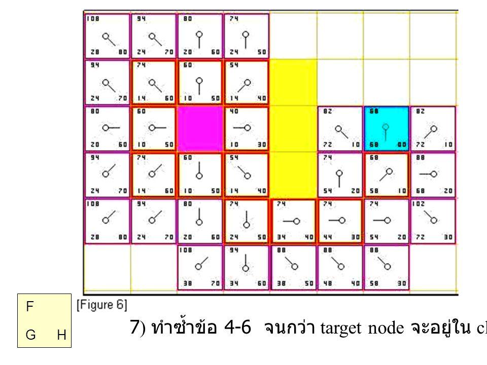 G H F 7) ทำซ้ำข้อ 4-6 จนกว่า target node จะอยู่ใน close list
