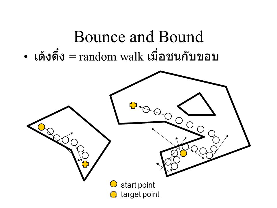 Bounce and Bound เด้งดึ๋ง = random walk เมื่อชนกับขอบ start point target point