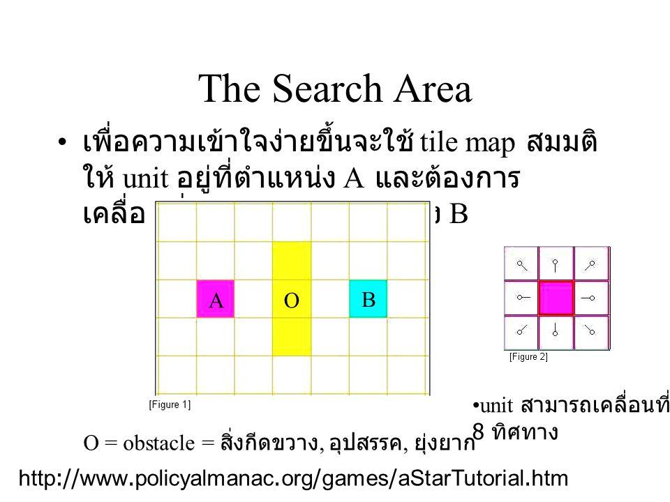 A* Search แต่ละบล็อกของ tile map จะเรียกว่า node -- การ ค้นหาเริ่มดังนี้ 1) เริ่มจาก node A และใส่ลงไปใน open list ข้อมูลที่เก็บใน open list จะเป็นข้อมูลที่อาจเป็น เส้นทางที่ใช้ในการเคลื่อนที่ 2) มองหา ตำแหน่ง node ใกล้เคียง ที่อยู่ติดกับ จุดเริ่มต้น node A ทั้งหมด ที่สามารถเดินไปได้ ถ้ามี node ไหนที่เดินไปได้ให้ใส่ใน open list ด้วย และ กำหนดให้ A เป็น parent node ของตำแหน่งที่ เพิ่มเข้าไปใหม่ ( การกำหนด parent node จะช่วยใน การ trace เส้นทางเดิน ) 3) นำเอา node A ออกจาก open list และ ใส่ใน closed list แทน ซึ่งจะเป็นตัวบอกว่าไม่ จำเป็นต้องค้นหาในตำแหน่งนี้อีก