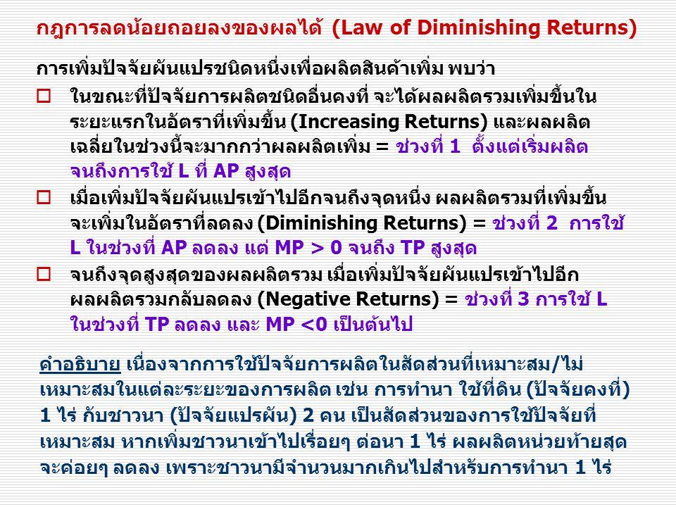 กฎการลดน้อยถอยลงของผลได้ (Law of Diminishing Returns)  ในขณะที่ปัจจัยการผลิตชนิดอื่นคงที่ จะได้ผลผลิตรวมเพิ่มขึ้นใน ระยะแรกในอัตราที่เพิ่มขึ้น (Increasing Returns) และผลผลิต เฉลี่ยในช่วงนี้จะมากกว่าผลผลิตเพิ่ม = ช่วงที่ 1 ตั้งแต่เริ่มผลิต จนถึงการใช้ L ที่ AP สูงสุด  เมื่อเพิ่มปัจจัยผันแปรเข้าไปอีกจนถึงจุดหนึ่ง ผลผลิตรวมที่เพิ่มขึ้น จะเพิ่มในอัตราที่ลดลง (Diminishing Returns) = ช่วงที่ 2 การใช้ L ในช่วงที่ AP ลดลง แต่ MP > 0 จนถึง TP สูงสุด  จนถึงจุดสูงสุดของผลผลิตรวม เมื่อเพิ่มปัจจัยผันแปรเข้าไปอีก ผลผลิตรวมกลับลดลง (Negative Returns) = ช่วงที่ 3 การใช้ L ในช่วงที่ TP ลดลง และ MP <0 เป็นต้นไป การเพิ่มปัจจัยผันแปรชนิดหนึ่งเพื่อผลิตสินค้าเพิ่ม พบว่า คำอธิบาย เนื่องจากการใช้ปัจจัยการผลิตในสัดส่วนที่เหมาะสม/ไม่ เหมาะสมในแต่ละระยะของการผลิต เช่น การทำนา ใช้ที่ดิน (ปัจจัยคงที่) 1 ไร่ กับชาวนา (ปัจจัยแปรผัน) 2 คน เป็นสัดส่วนของการใช้ปัจจัยที่ เหมาะสม หากเพิ่มชาวนาเข้าไปเรื่อยๆ ต่อนา 1 ไร่ ผลผลิตหน่วยท้ายสุด จะค่อยๆ ลดลง เพราะชาวนามีจำนวนมากเกินไปสำหรับการทำนา 1 ไร่