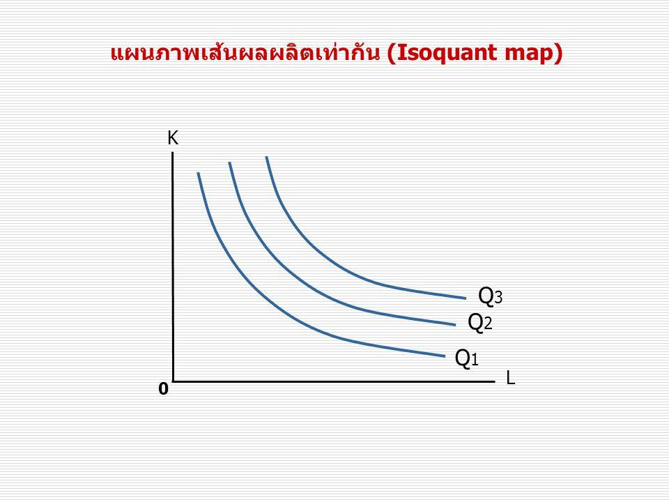 แผนภาพเส้นผลผลิตเท่ากัน (Isoquant map) Q1Q1 0 K L Q2Q2 Q3Q3