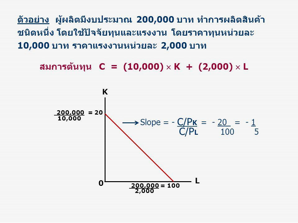 ตัวอย่าง ผู้ผลิตมีงบประมาณ 200,000 บาท ทำการผลิตสินค้า ชนิดหนึ่ง โดยใช้ปัจจัยทุนและแรงงาน โดยราคาทุนหน่วยละ 10,000 บาท ราคาแรงงานหน่วยละ 2,000 บาท K L 0 200,000 = 20 10,000 200,000 = 100 2,000 Slope = - C/P K = - 20 = - 1 C/P L 100 5 สมการต้นทุน C = (10,000)  K + (2,000)  L