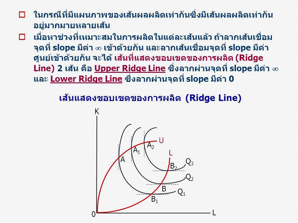  ในกรณีที่มีแผนภาพของเส้นผลผลิตเท่ากันซึ่งมีเส้นผลผลิตเท่ากัน อยู่มากมายหลายเส้น  เมื่อหาช่วงที่เหมาะสมในการผลิตในแต่ละเส้นแล้ว ถ้าลากเส้นเชื่อม จุดที่ slope มีค่า  เข้าด้วยกัน และลากเส้นเชื่อมจุดที่ slope มีค่า ศูนย์เข้าด้วยกัน จะได้ เส้นที่แสดงขอบเขตของการผลิต (Ridge Line) 2 เส้น คือ Upper Ridge Line ซึ่งลากผ่านจุดที่ slope มีค่า  และ Lower Ridge Line ซึ่งลากผ่านจุดที่ slope มีค่า 0 เส้นแสดงขอบเขตของการผลิต (Ridge Line) 0 B2B2 B L Q1Q1 Q2Q2 Q3Q3 L B1B1 A A1A1 A2A2 U K