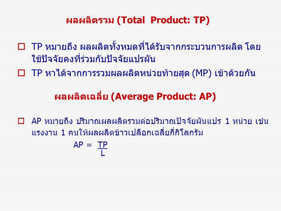 ผลผลิตรวม (Total Product: TP)  TP หมายถึง ผลผลิตทั้งหมดที่ได้รับจากกระบวนการผลิต โดย ใช้ปัจจัยคงที่ร่วมกับปัจจัยแปรผัน  TP หาได้จากการรวมผลผลิตหน่วยท้ายสุด (MP) เข้าด้วยกัน ผลผลิตเฉลี่ย (Average Product: AP)  AP หมายถึง ปริมาณผลผลิตรวมต่อปริมาณปัจจัยผันแปร 1 หน่วย เช่น แรงงาน 1 คนให้ผลผลิตข้าวเปลือกเฉลี่ยกี่กิโลกรัม AP = TP L