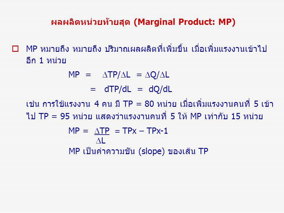  MP หมายถึง หมายถึง ปริมาณผลผลิตที่เพิ่มขึ้น เมื่อเพิ่มแรงงานเข้าไป อีก 1 หน่วย MP =  TP/  L =  Q/  L = dTP/dL = dQ/dL เช่น การใช้แรงงาน 4 คน มี TP = 80 หน่วย เมื่อเพิ่มแรงงานคนที่ 5 เข้า ไป TP = 95 หน่วย แสดงว่าแรงงานคนที่ 5 ให้ MP เท่ากับ 15 หน่วย MP =  TP = TPx – TPx-1  L MP เป็นค่าความชัน (slope) ของเส้น TP ผลผลิตหน่วยท้ายสุด (Marginal Product: MP)