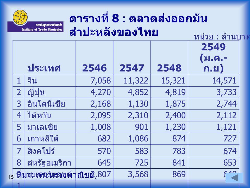 15 ตารางที่ 8 : ตลาดส่งออกมัน สำปะหลังของไทย ที่มา : กระทรวงพาณิชย์ หน่วย : ล้านบาท ประเทศ 254625472548 2549 ( ม. ค.- ก. ย ) 1 จีน 7,05811,32215,32114