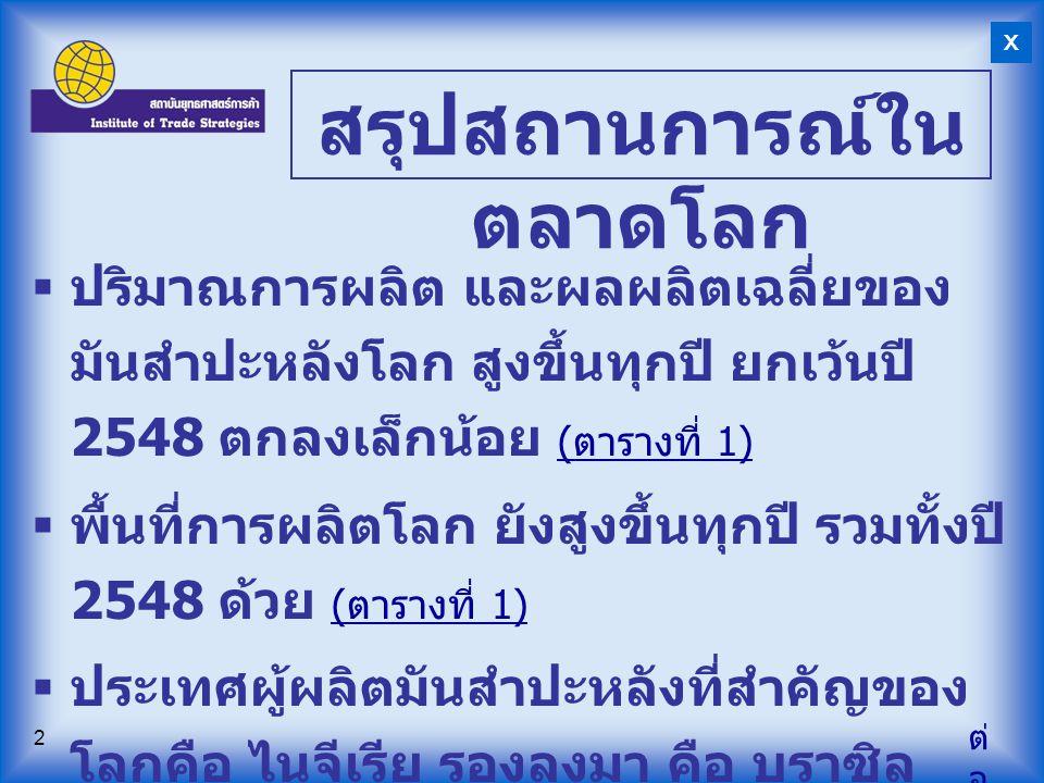 13 ตารางที่ 6 : ปริมาณการส่งออก มันสำปะหลังของไทย ที่มา : กระทรวงพาณิชย์ หน่วย : พันตัน รายการ 2545254625472548 2549 ( ม.