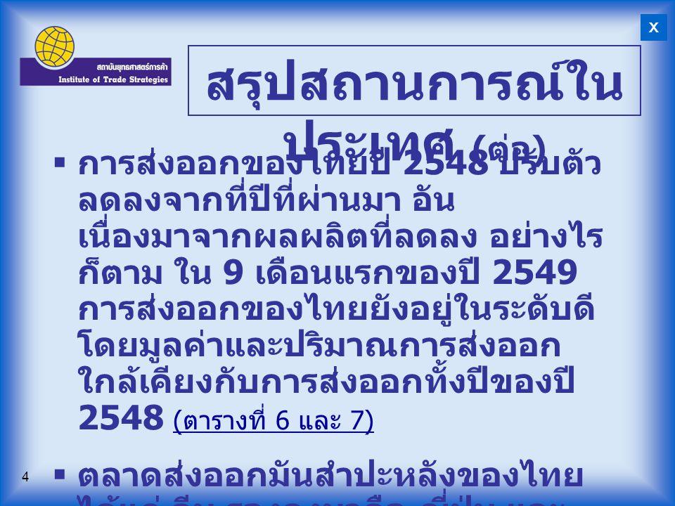4  การส่งออกของไทยปี 2548 ปรับตัว ลดลงจากที่ปีที่ผ่านมา อัน เนื่องมาจากผลผลิตที่ลดลง อย่างไร ก็ตาม ใน 9 เดือนแรกของปี 2549 การส่งออกของไทยยังอยู่ในระ