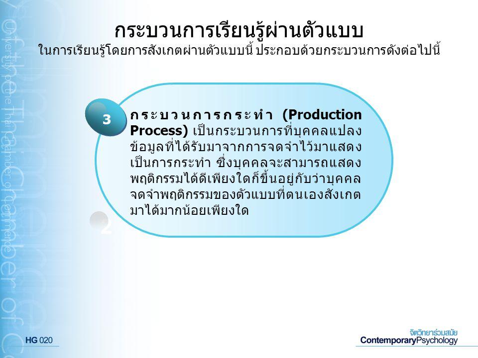 กระบวนการเรียนรู้ผ่านตัวแบบ ในการเรียนรู้โดยการสังเกตผ่านตัวแบบนี้ ประกอบด้วยกระบวนการดังต่อไปนี้ Click to add Title 1 กระบวนการกระทำ (Production Proc