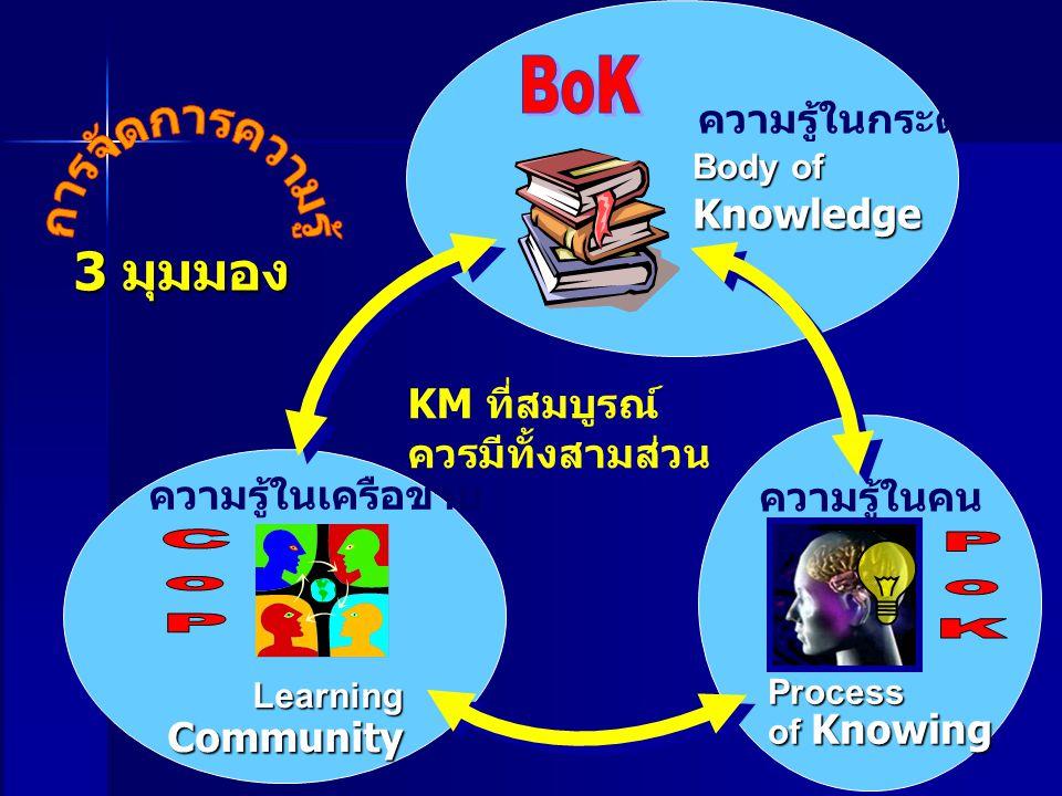 Body of Knowledge Process of Knowing LearningCommunity ความรู้ในกระดาษ ความรู้ในคน ความรู้ในเครือข่าย 3 มุมมอง KM ที่สมบูรณ์ ควรมีทั้งสามส่วน